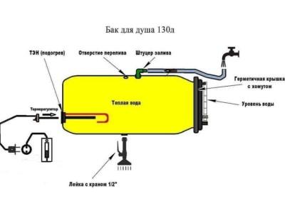 Теплая вода в душе на даче с ТЭНом для водонагревателей  Ariston.